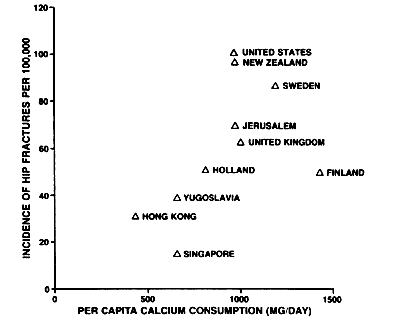 Available calcium in the food supply compared with the incidence of hip fractures in females of several nations (Source: Hegsted, 1986).