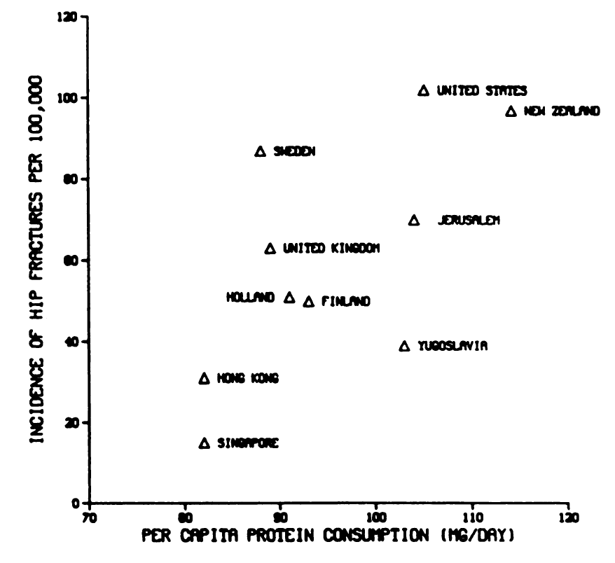Available protein in the food supply compared with the incidence of hip fractures in females of several nations (Source: Hegsted, 1986).